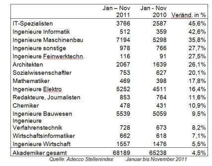 Akademiker -Nachfrage 2011 (Quelle: Adecco)